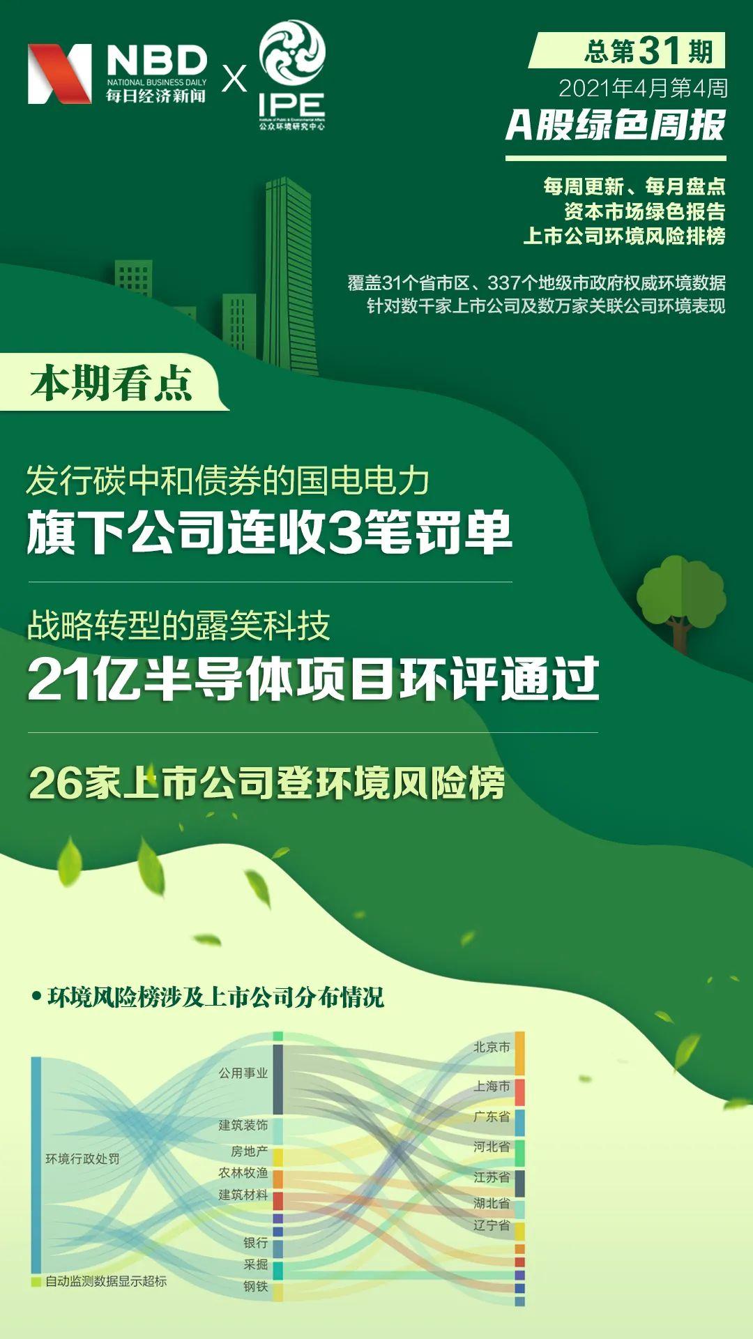 a股《绿色周刊》|卢晓科技的21亿半导体项目通过了环评,国电电力公司收到三张罚单