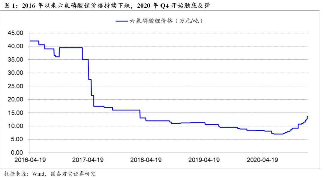 国泰君安:动力锂电池行业的供需双催化产品价格上涨
