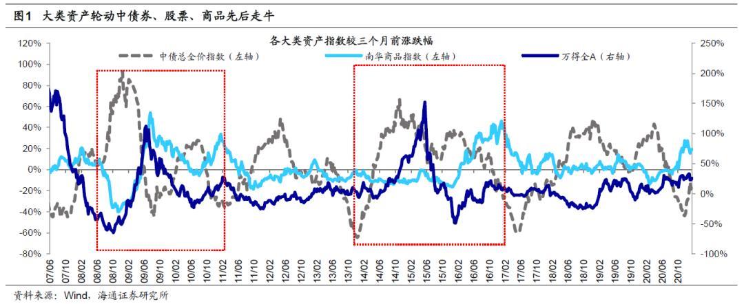 海通研究:商品价格暴涨已经开始。哪些地区涨价空间更大?