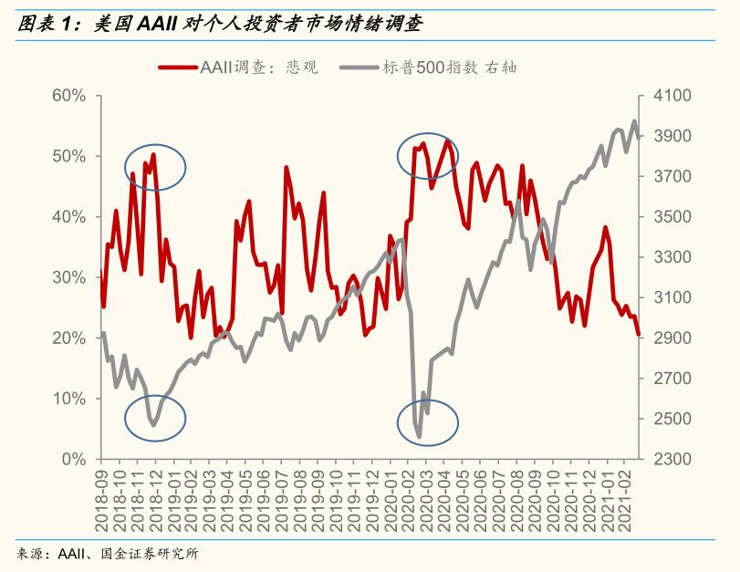 郭进战略:市场评估体系可能会从关注长期转向关注近期