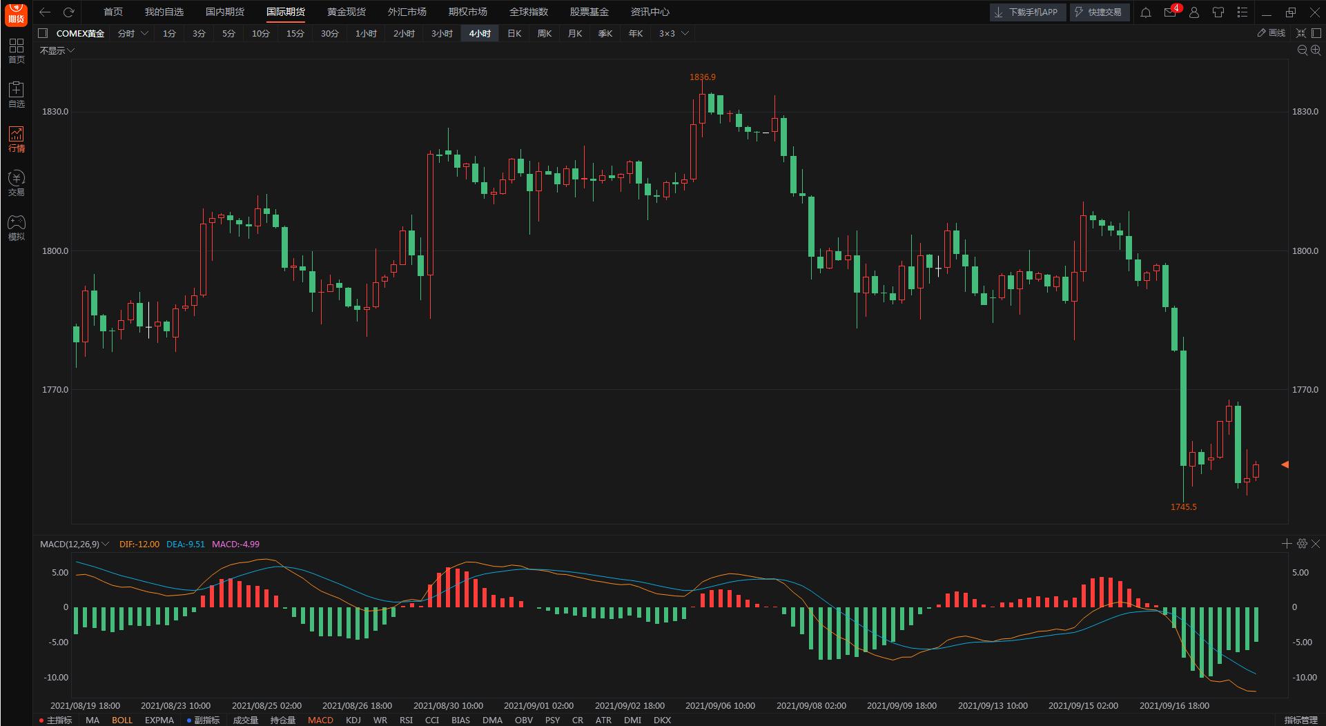 FED缩债预期乌云压顶 金价本周跌至一个月低位