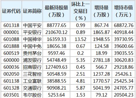 中国平安等31股获北向资金增持额超亿元