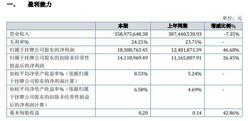 永继电气2020年净利增长46.68% 关联交易出售收益增加