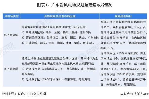 2021年广东省风电场行业市场现状及发展前景分析(附广东省风电场规划与建设布局)
