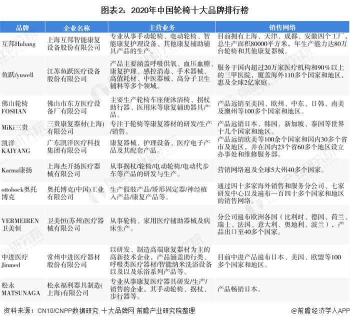 图表2:2020年中国轮椅十大品牌排行榜