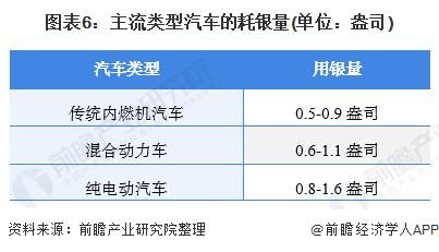 图表6:主流类型汽车的耗银量(单位:盎司)