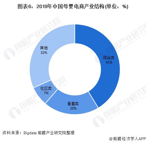 图表6:2019年中国母婴电商产业结构(单位:%)