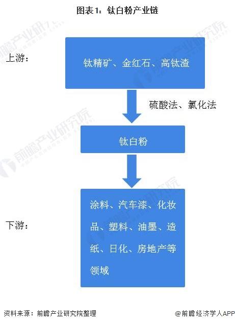 2021年中国钛白粉行业供需形势分析:二氧化钛的价格上涨了20%