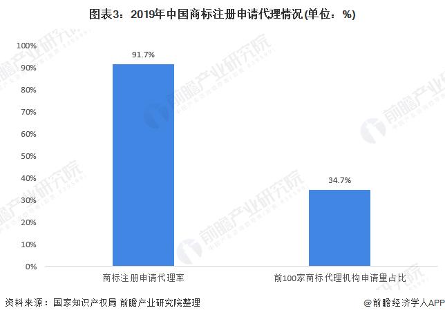 图表3:2019年中国商标注册申请代理情况(单位:%)