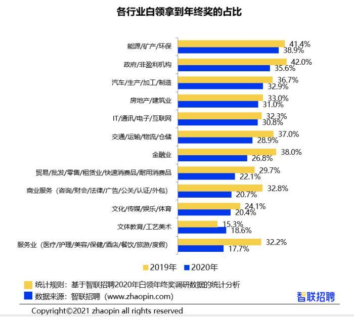 报告:2020年白领年终奖均值7826元 北京白领平均13258元领先全国