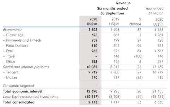 《【恒达在线娱乐】腾讯大股东宣布减持 或套现千亿!20年暴赚7800倍 堪称人类史上最成功投资》