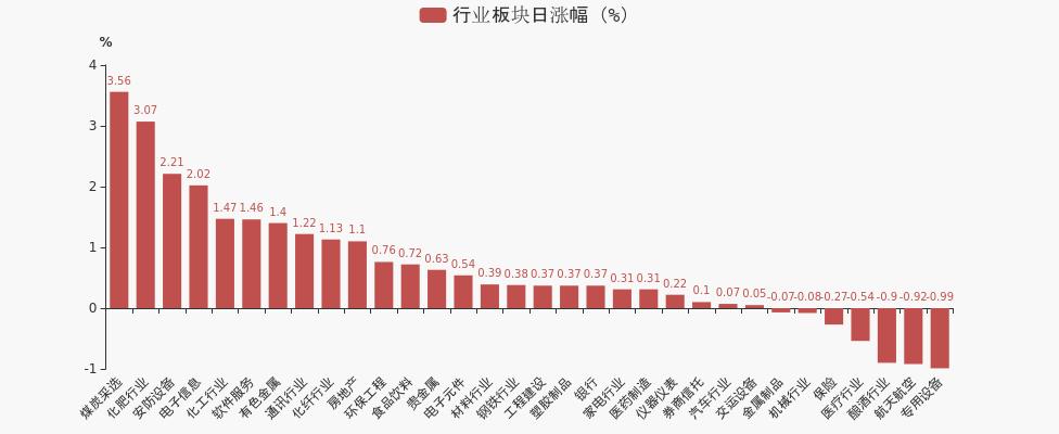 低估补涨行情如火如荼(指数宝估值播报0908)