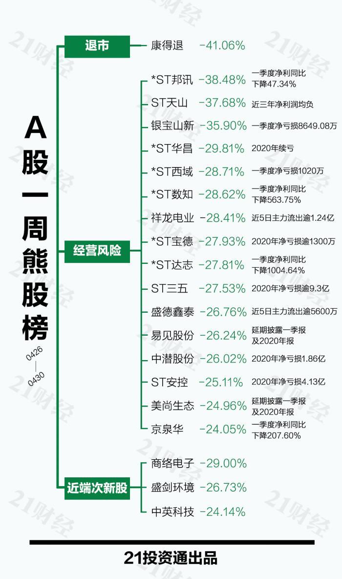 南阳seo_透视一周20大牛熊股:个股一再连板 医雅观点还能追涨吗?插图1