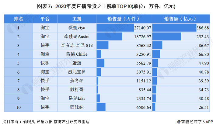 图表7:2020年度直播带货之王榜单TOP10(单位:万件,亿元)