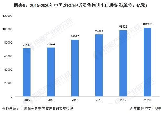 图表9:2015-2020年中国对RCEP成员货物进出口额情况(单位:亿元)