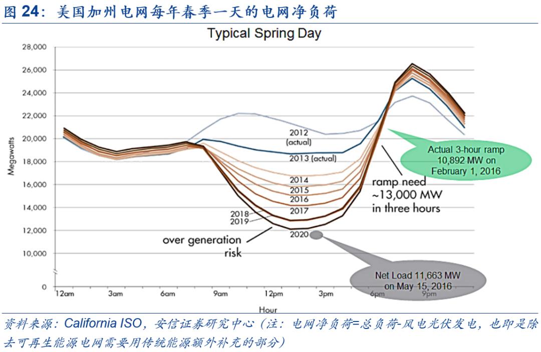 """【碳中和】安信策略:""""碳中和""""是长达40年的主题投资机会 利好四大主线"""