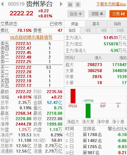 真二!贵州茅台收盘报2222.22元 上涨0.22元