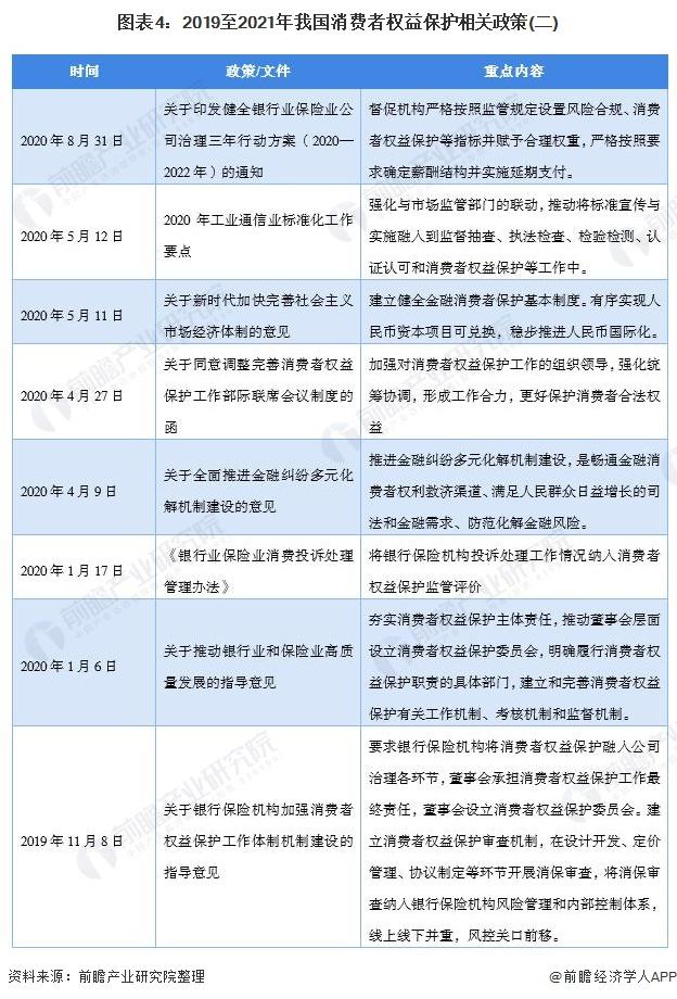 图外4:2019至2021年吾国消耗者权好珍惜有关政策(二)