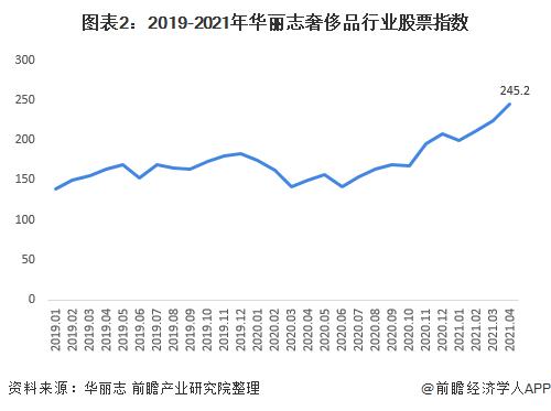 图表2:2019-2021年富丽志奢侈品行业股票指数
