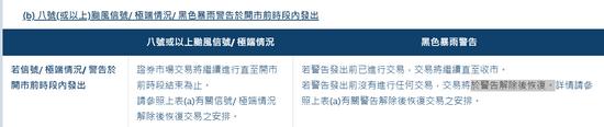 一文看懂:极端天气下 如何影响港股交易?
