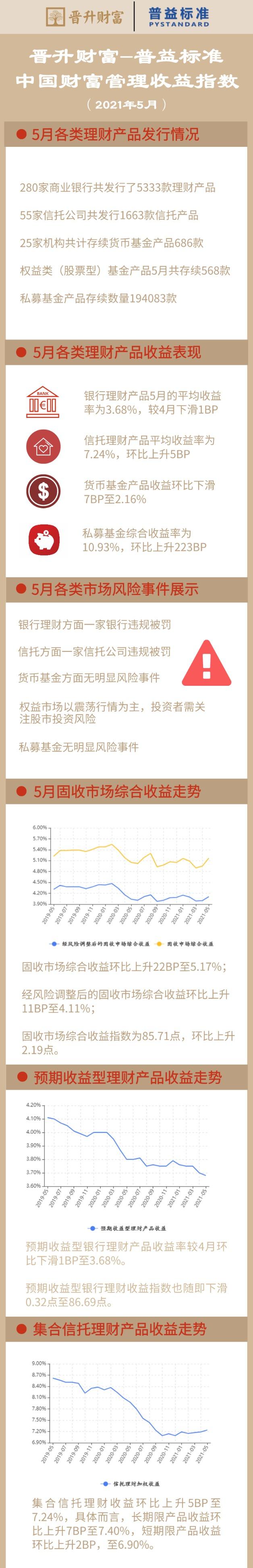 5月固收市场综合收益、权益类市场收益指数继续提升