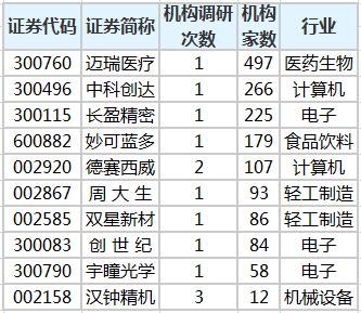 中科创达等34只股票被20多家机构查处