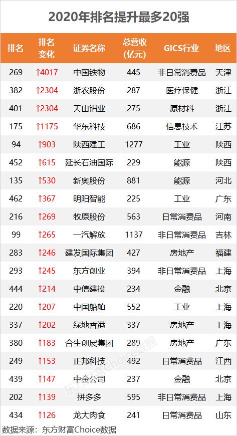 百度左侧优化_2020中国500强来了!这些公司排名飙升(附榜单)插图2