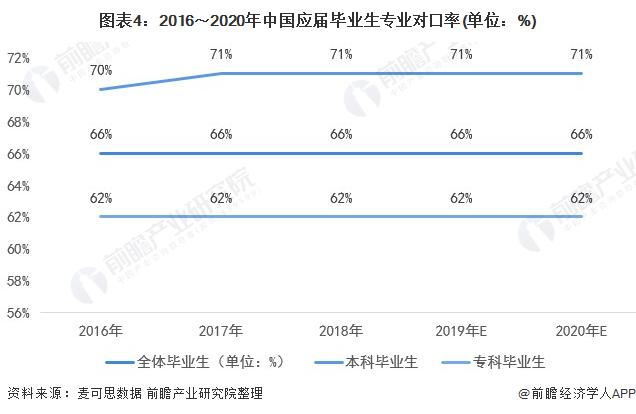 图外4:2016~2020年中国答届卒业生专业对口率(单位:%)