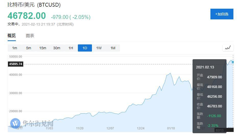 """比特币又坐""""过山车"""" 短线暴跌1000美元 近24小时全网38亿资金血本无归+外汇交易商排行榜"""