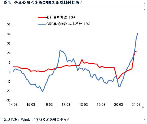 广发证券宏观分析师贺骁束:什么力量驱动本轮价格上行?