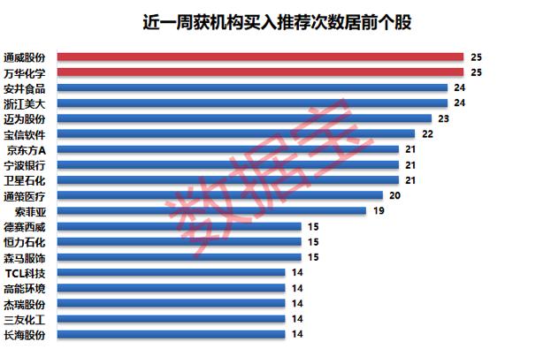 """机构风向标:19股获机构高频""""买入""""评级 15股机构看涨空间超15%"""