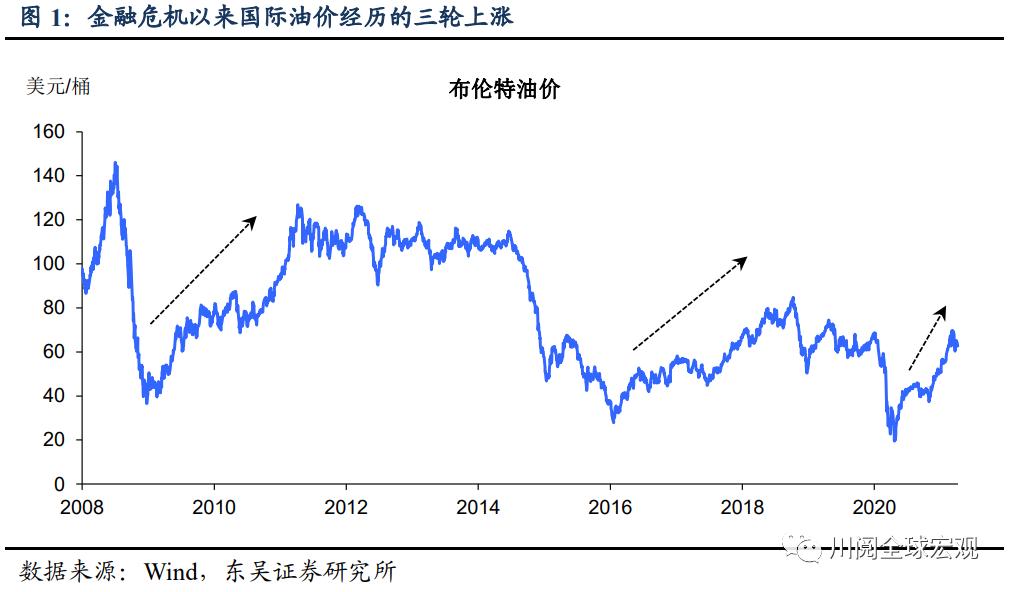 东吴宏韬传:油价上涨对PPI和行业利润的影响有多大?