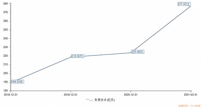 """一品2品尚平台首页毛利率连续7年下滑 股价长期低位徘徊的广州发展 拟定增60亿扩主营及""""还债"""""""