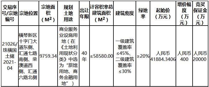 格力电器4.19亿元摘得珠海市横琴新区一宗商服用地-中国网地产