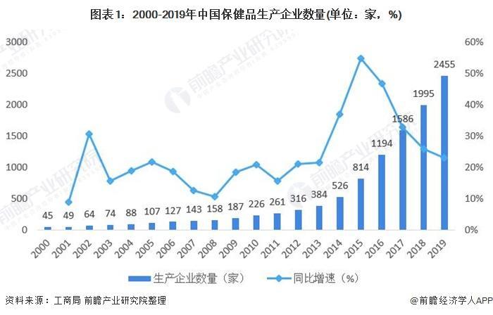 2021年中国中药保健品行业消费现状与市场规模分析 行业市场规模逐年增长【组图】