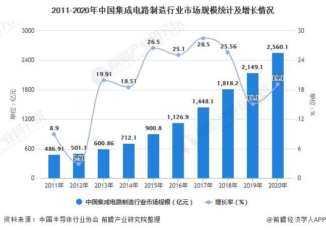 2011-2020年中国集成电路制造走业市场周围统计及添长情况
