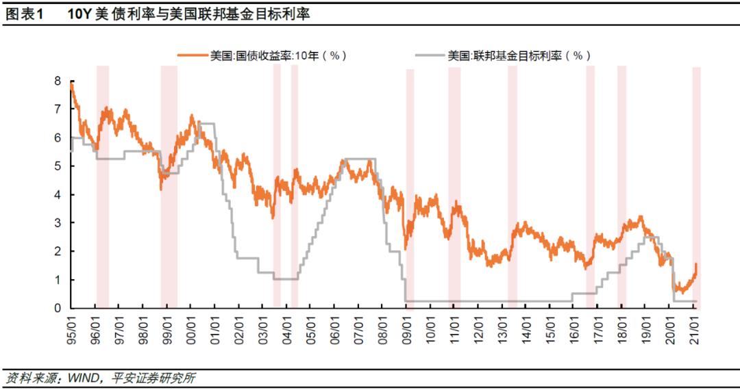 历史上美国债务利率的快速上升对中美股市有何影响?