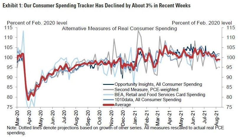 高盛下调美国gdp预期_高盛 下调美国GDP预期至 4.6 ,美国经济9月或重回正轨