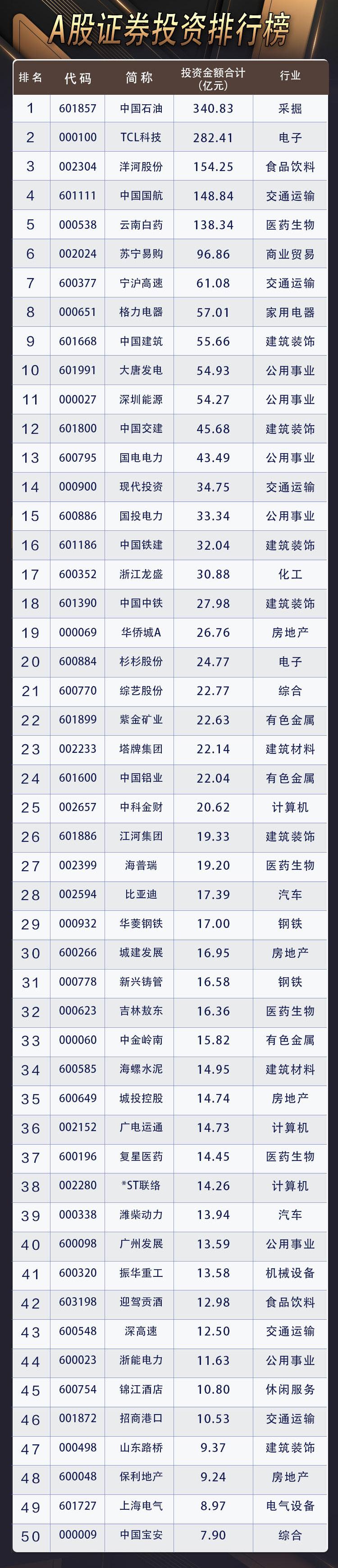 沐鸣2注册登录A股投资收益榜:上市公司投资收益占比创历史新高 5家公司赚超百亿