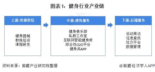 2021年中国训练健身器材行业市场现状及发展趋势分析 线上线下融合成未来必然趋势
