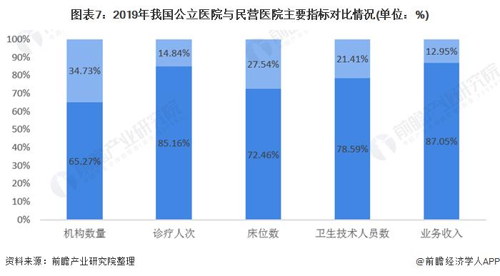 圖表7:2019年我國公立醫院與民營醫院主要指標對比情況(單位:%)