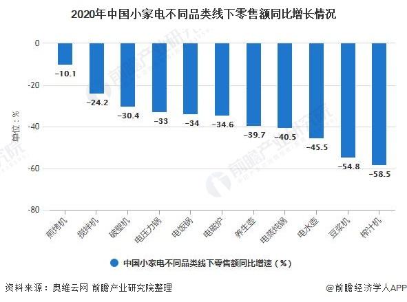 2020年中国小家电有所不同品类线下零售额同比快速增长情况