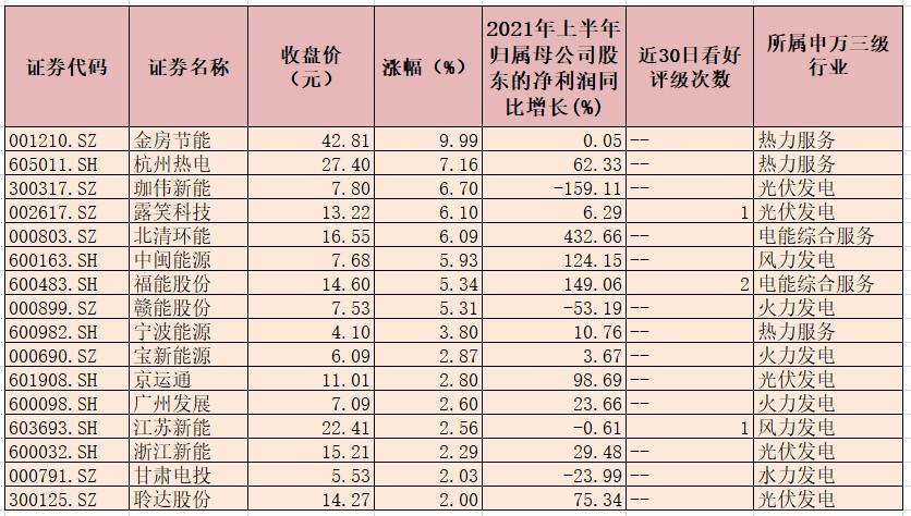 千里马人工计划软件_9月份全社会用电量同比增长6.8% 众机构谨慎看待电力股