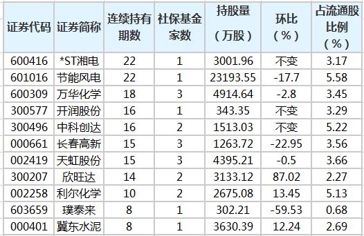 社保基金连续4个季度以上持有22股 最长已持有22个季度