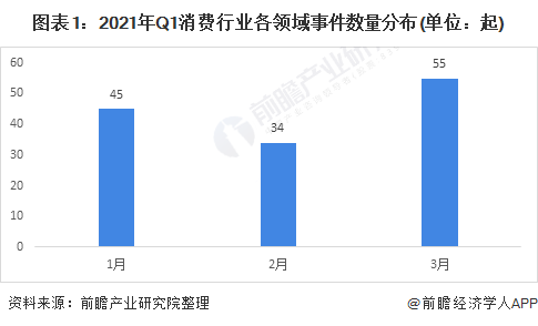 收藏!2021年一季度中国消费行业投融资数据解读 食品和个护美妆投融资热度较高