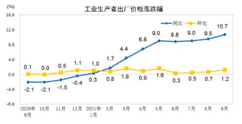 《千里马免费计划app _9月PPI同比涨幅升破10% 剪刀差继续扩大 说明什么?》