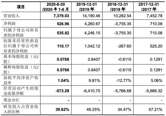 科德数控科创板IPO过会:策划现金流比年为负