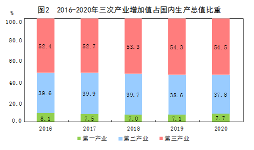 国家统计局:2020年全年国内生产总值达到101.6万亿元