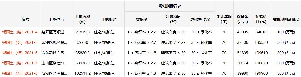 金茂22.24亿元竞得无锡1宗住宅用地