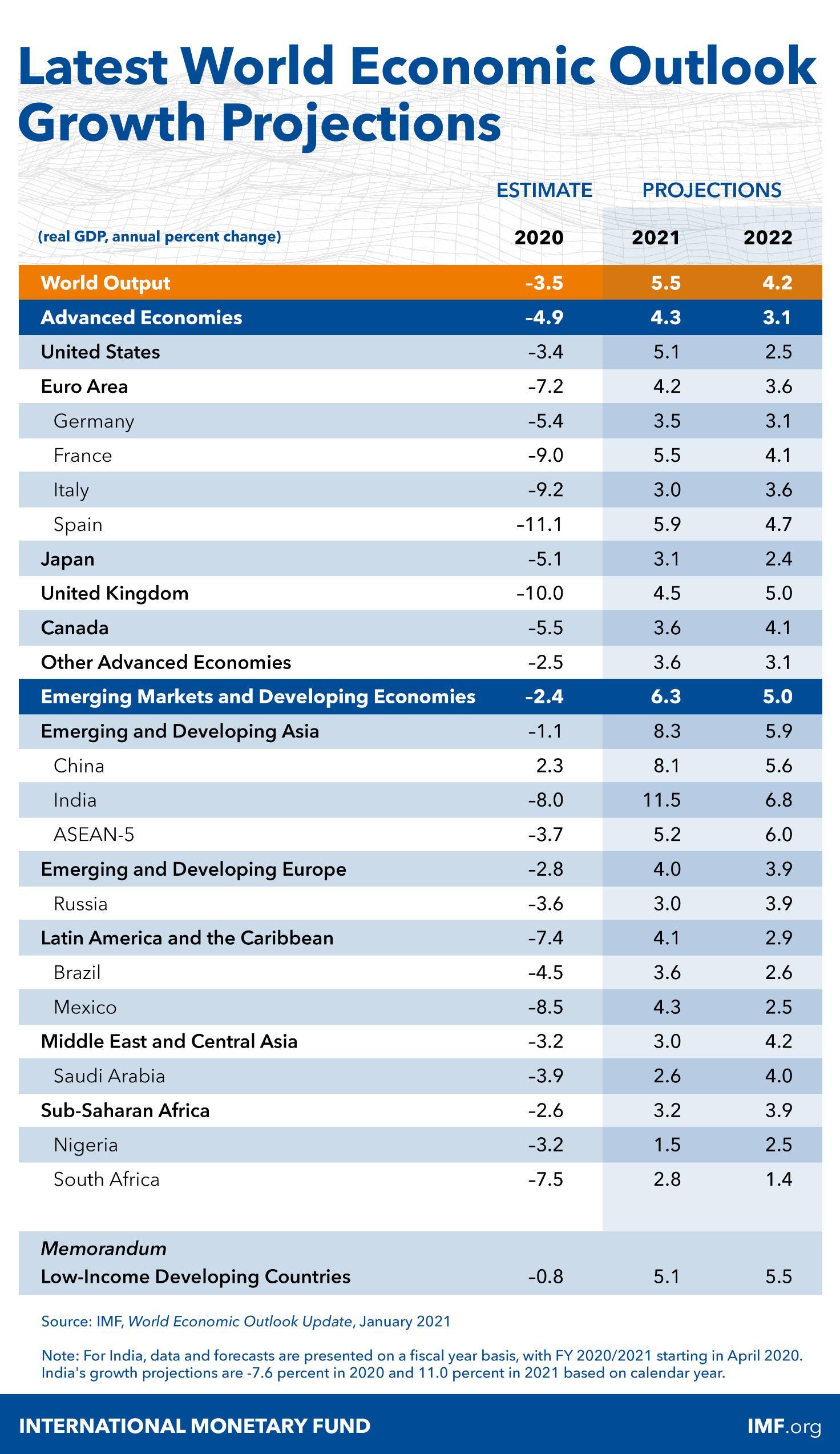 IMF上调2021年全球经济增速预期至5.5%